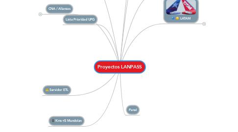 Mind Map: Proyectos LANPASS