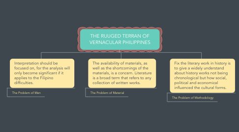 Mind Map: THE RUUGED TERRAN OF VERNACULAR PHILIPPINES