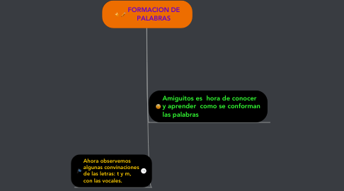 Mind Map: FORMACION DEPALABRAS