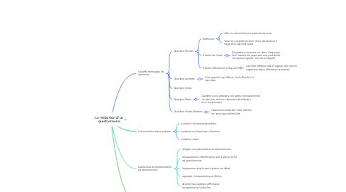 Mind Map: Politique et société en France de 1848 à 1870