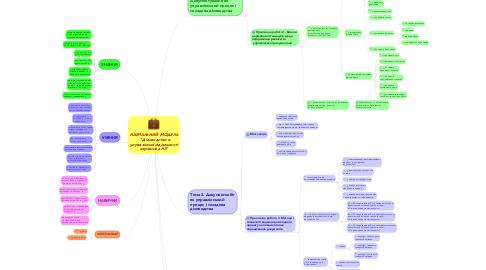 """Mind Map: НАВЧАЛЬНИЙ  МОДУЛЬ  """"Діловодство вуправлінській діяльностікерівника НЗ"""""""