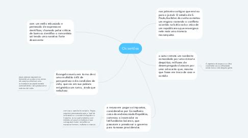 Mind Map: Os sertões