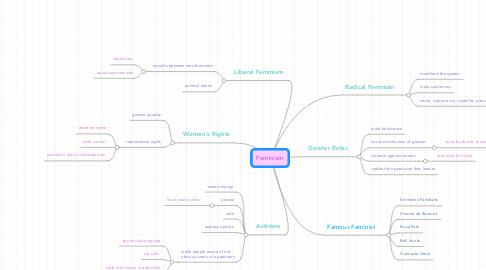 Mind Map: Feminism