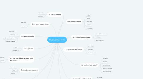 Mind Map: Види документів
