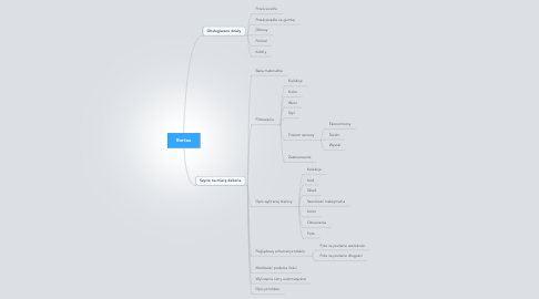 Mind Map: Bertax