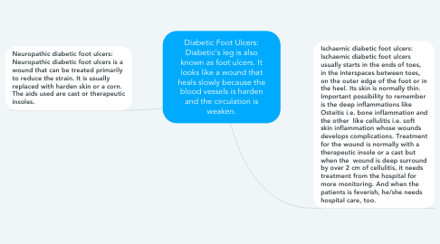 Mind Map: Diabetic Foot Ulcers: Diabetic's leg is also known as foot ulcers. It looks like a wound that heals slowly because the blood vessels is harden and the circulation is weaken.
