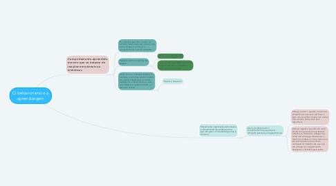 Mind Map: O behaviorismo e a aprendizagem