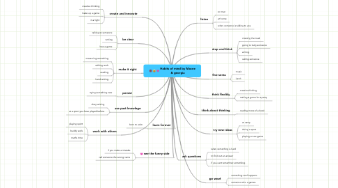 Mind Map: Habits of mind by Macee