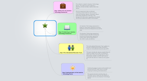 Mind Map: Four steps to referral and