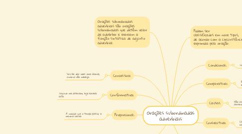 Mind Map: Orações subordinadas adverbiais