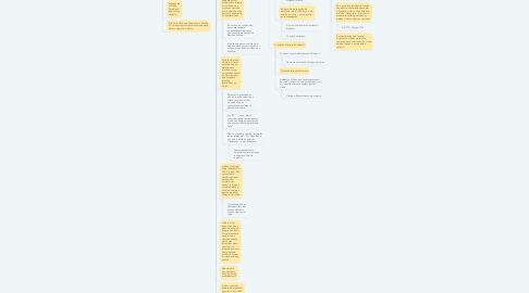 Mind Map: Coação