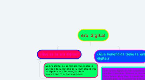 Mind Map: era digital