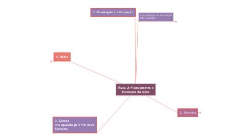 Mind Map: Fluxo 2: Planejamento e Execução da Ação