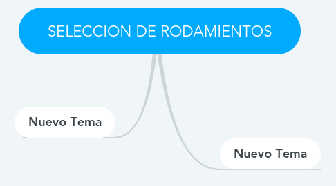 Mind Map: SELECCION DE RODAMIENTOS