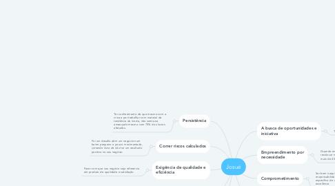 Mind Map: Josué