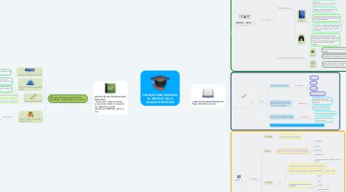 Mind Map: TECNOLOGÍAS DIGITALES AL SERVICIO DE LA CALIDAD EDUCATIVA