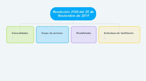 Mind Map: Resolución 3100 del 25 de Noviembre de 2019