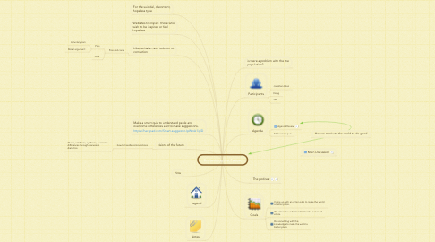Mind Map: Envisioning the Future
