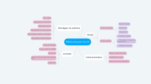Mind Map: Medicalização Social