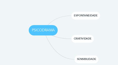 Mind Map: PSICODRAMA
