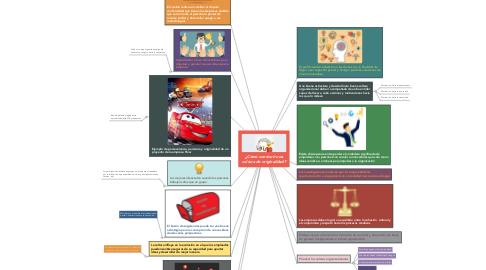 Mind Map: ¿Cómo construir una cultura de originalidad?