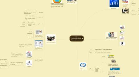 Mind Map: Capítulo 1: Sistema de Administración de Recursos Humanos