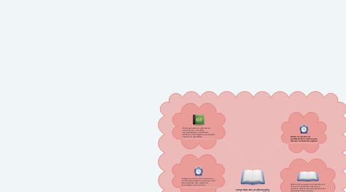 Mind Map: competencias profesionales de los docentes (plan 2018)