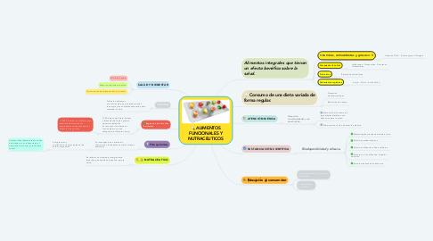 Mind Map: ALIMENTOS FUNCIONALES Y NUTRACEUTICOS