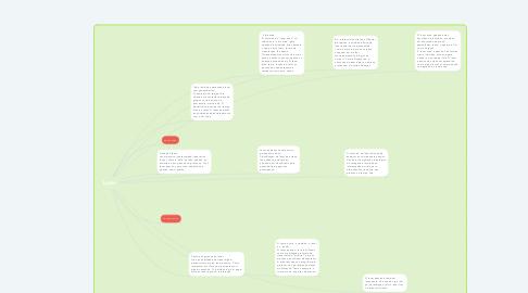 Mind Map: Lazer