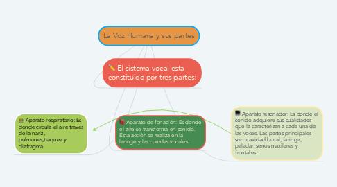 Mind Map: La Voz Humana y sus partes