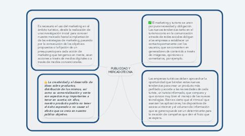 Mind Map: PUBLICIDAD Y MERCADOTECNIA