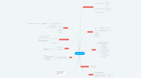 Mind Map: Titulos Valores