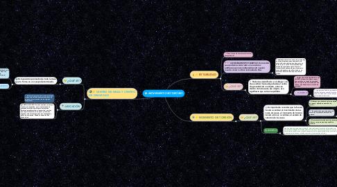Mind Map: MOVIMIENTO ROTATORIO