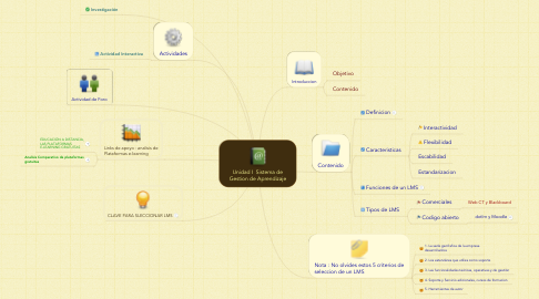 Mind Map: Unidad I  Sistema de Gestion de Aprendizaje