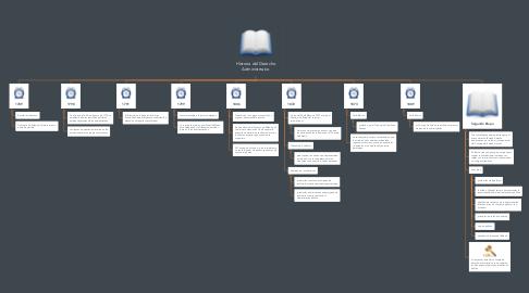 Mind Map: Historia del Derecho Administrtaivo