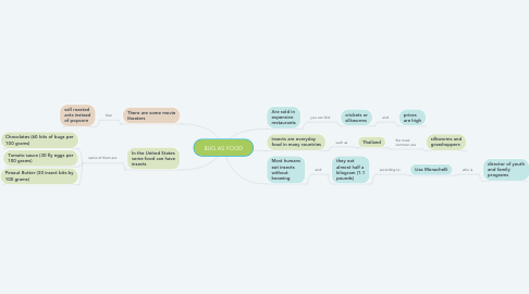 Mind Map: BUG AS FOOD