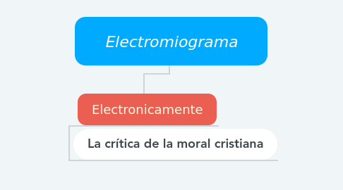 Mind Map: Electromiograma