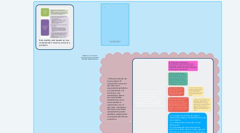 Mind Map: Modelo en la toma de decisiones del consumidor Ronaldo Martínez Pérez