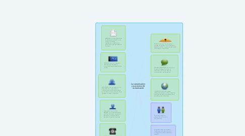 Mind Map: La comunicación y su proceso de comunicación