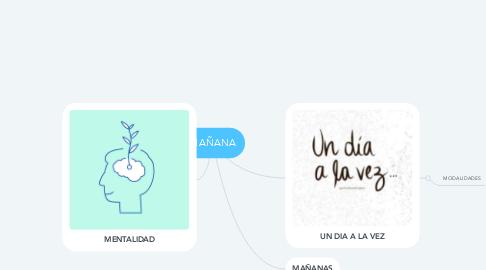 Mind Map: MAÑANA