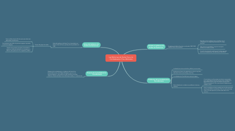 Mind Map: Las Reformas de Santa Cruz y la  Confederacion Peru-Boliviana