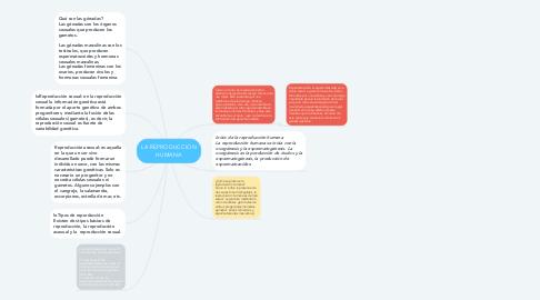 Mind Map: LA REPRODUCCION HUMANA