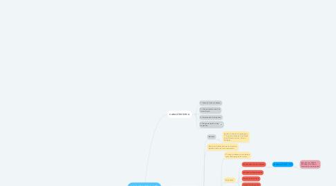 Mind Map: IMUNIDADE INATA