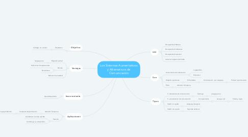 Mind Map: Los Sistemas Aumentativos y Alternativos de Comunicación