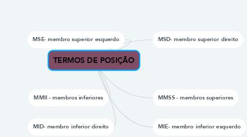 Mind Map: TERMOS DE POSIÇÃO