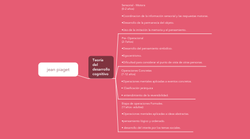 Mind Map: jean piaget