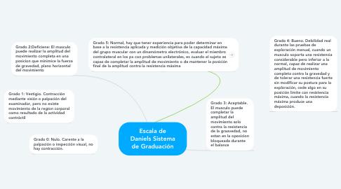 Mind Map: Escala de Daniels Sistema de Graduación