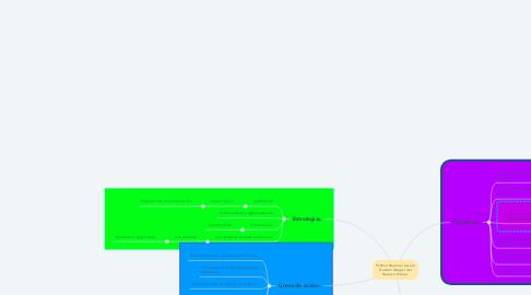 Mind Map: Política Nacional para la Gestión Integral del Recurso Hídrico.