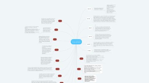 Mind Map: Suelo, Calidad Y sustentabilidad