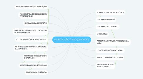 Mind Map: INTRODUÇÃO Á EAD (UNIDADE I)